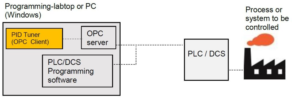 pid_tuner_requirements