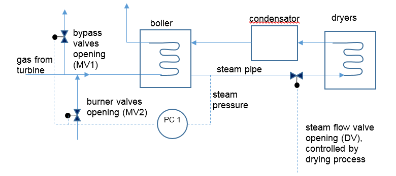 Steam boiler pressure control - PID-tuner.com