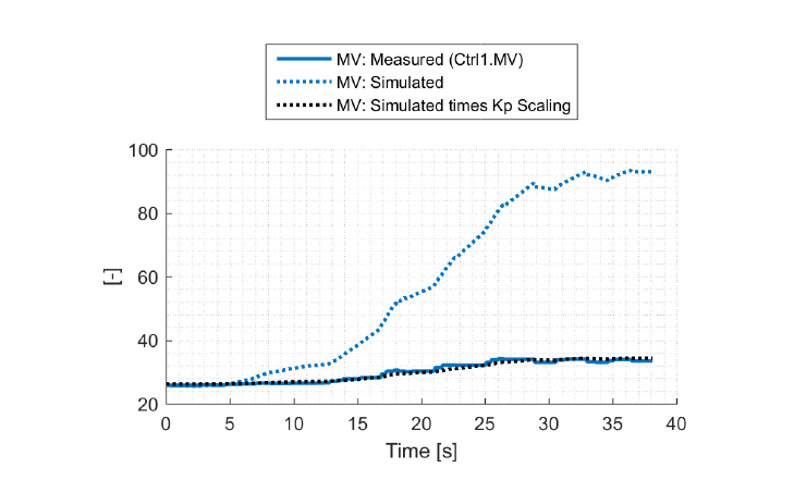 PID_scaling